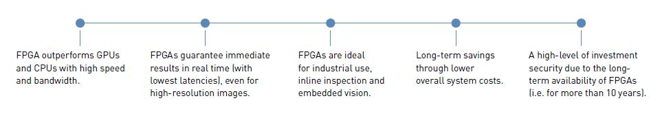 fpga-technology